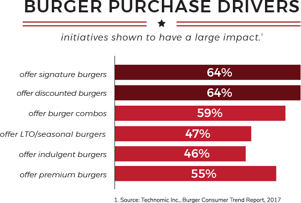 Burger Purchase Drivers